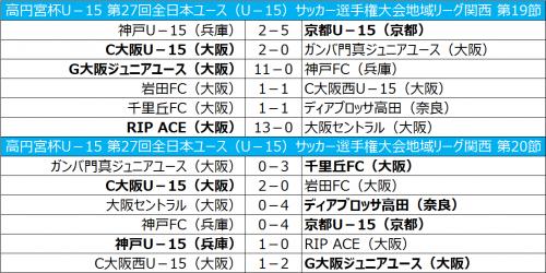 無敗の京都が初優勝、C大阪は2位をキープ/全日本ユース関西