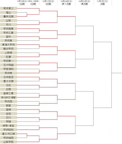 山梨学院が甲府昭和に大勝…準々決勝で韮崎と対戦/選手権山梨県予選