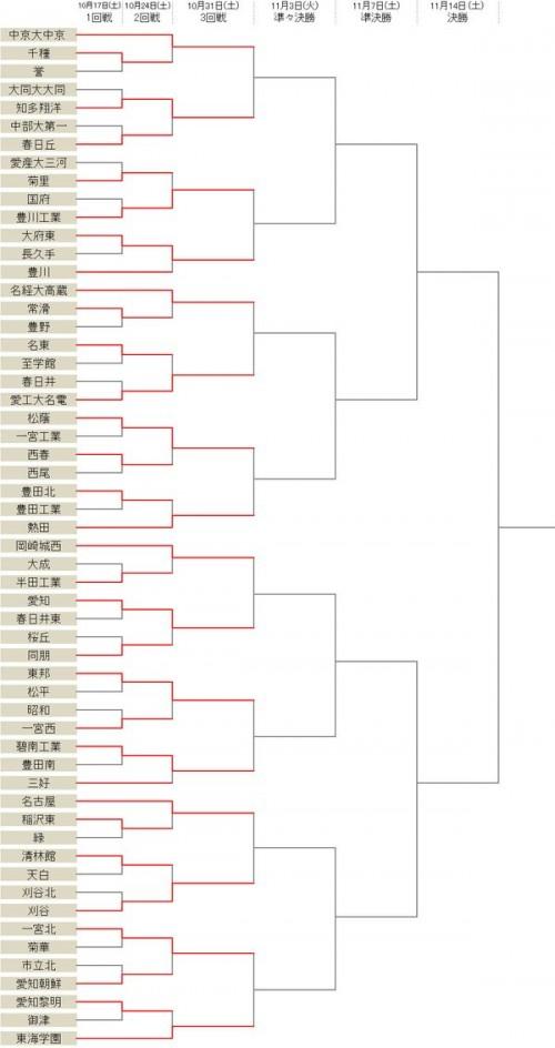 中京大中京ら16校が3回戦に進出…シードの豊川、三好は2回戦敗退/選手権愛知県予選