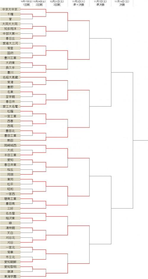 東海学園が一宮北との接戦を制す…中京大中京、豊川工業らベスト8が決定/選手権愛知県予選