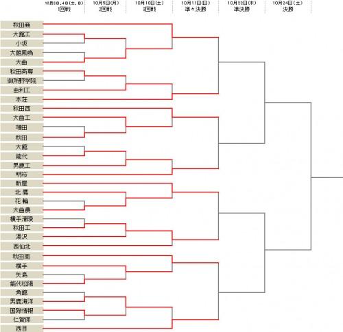 新屋が15発圧勝、秋田工業がシード校の西仙北を破る…ベスト8が出そろう/選手権秋田県予選