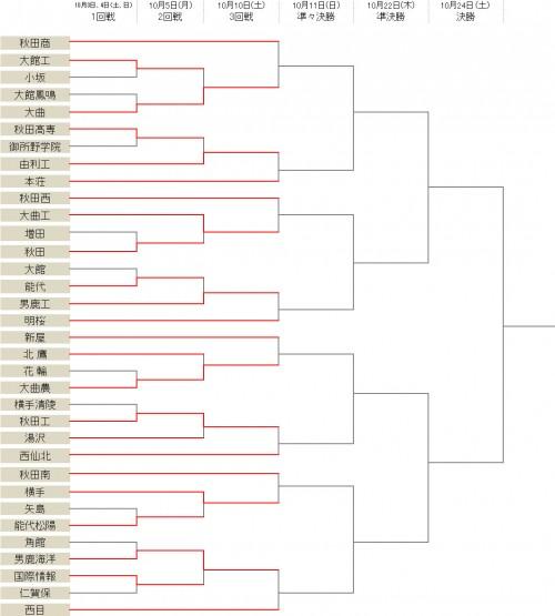 大曲や横手などが2回戦を突破…16強が決定/選手権秋田県予選