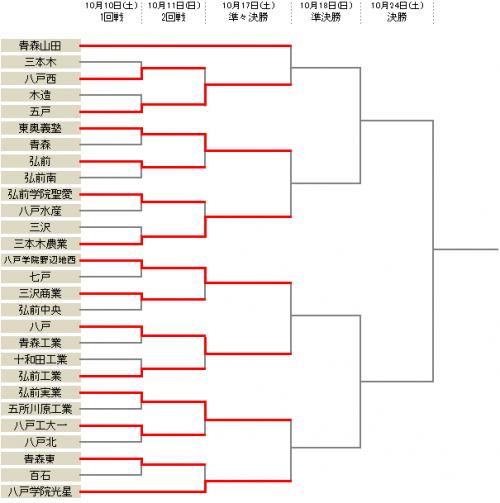 八戸学院光星や野辺地西がベスト8進出/選手権青森県予選