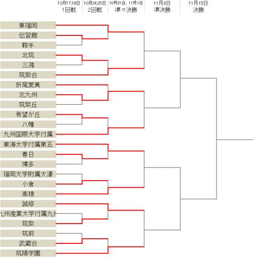 インハイ王者の東福岡は9発大勝…九国大附、東海大五らもベスト8進出/選手権福岡県予選