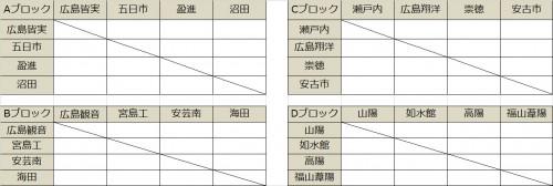 広島皆実が沼田らと同組に…10月18日から2次リーグが開催/選手権広島県予選