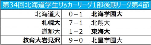 教育大岩見沢が9発大勝で首位キープ/北海道大学1部後期リーグ第4節