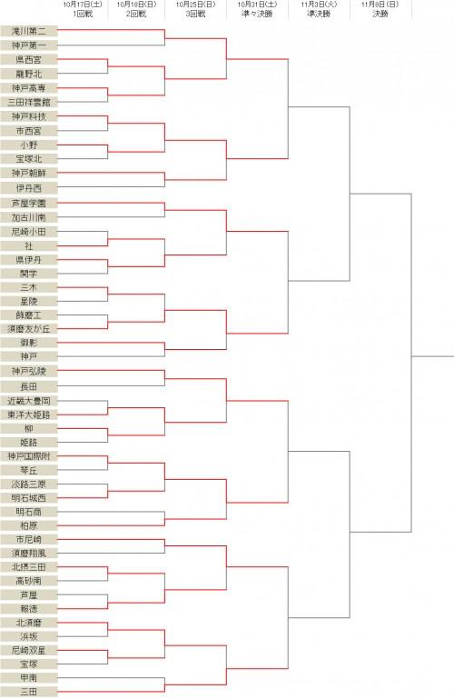 滝川第二が県立西宮を下す…神戸弘陵、三田学園などベスト8が出そろう/選手権兵庫県予選