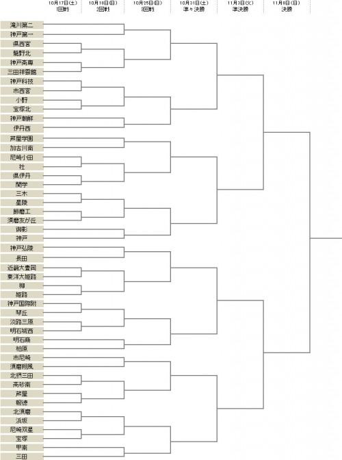 関西学院が1回戦で県立伊丹と激突…滝川第二は2回戦から登場/選手権兵庫県予選