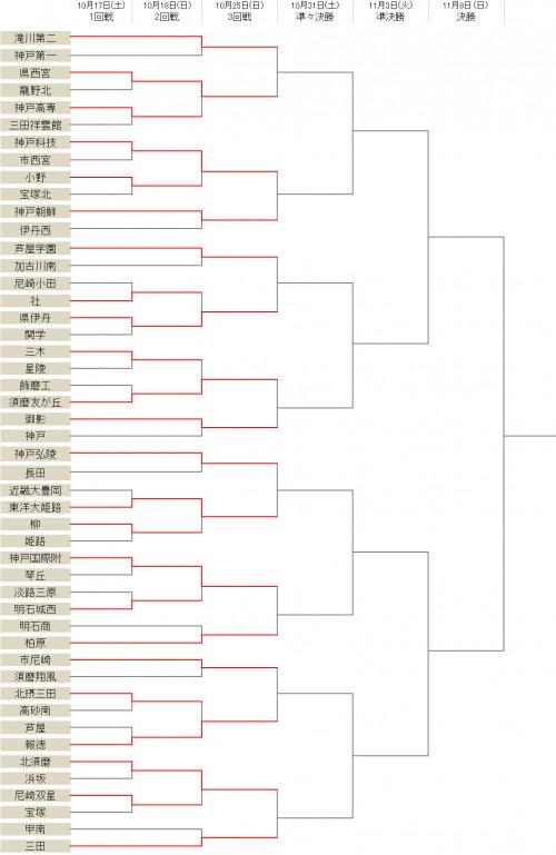 滝川第二や三田学園らが2回戦を突破…前回大会予選ベスト4の関西学院は1回戦敗退/選手権兵庫県予選