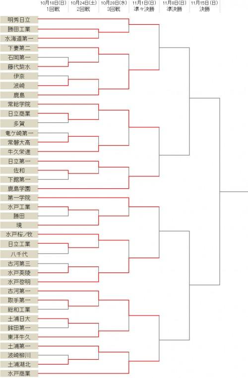 鹿島学園らシード校がそろって3回戦を突破…古河第一、水戸啓明も8強入り/選手権茨城県予選