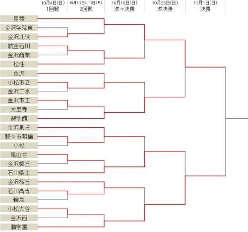 星稜の県17連覇まであと一勝…鵬学園と激突/選手権石川県予選