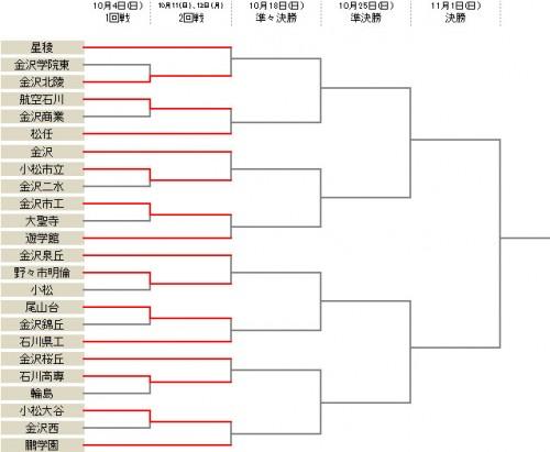 金沢北陵が接戦を制す…8校が1回戦を突破/選手権石川県予選