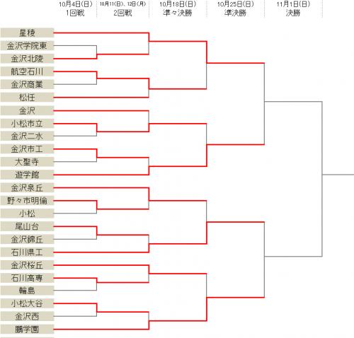 星稜や鵬学園が快勝、ベスト4出そろう/選手権石川県予選