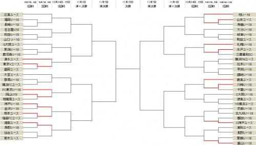 山形が鳥栖に勝利し2回戦進出…センアーノ神戸が磐田を下す/Jユースカップ