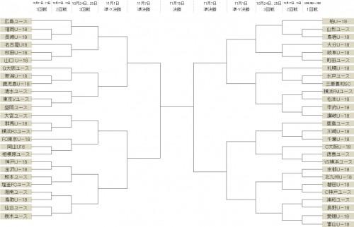 ユースチーム日本一を決める大会、Jユースカップが10月10日に開幕…1回戦では川崎vs千葉など21試合が開催