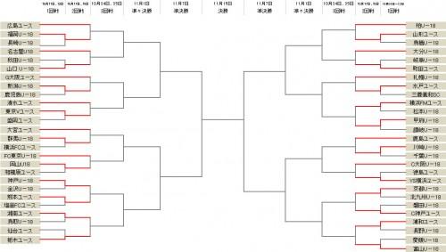 横浜FMが松本に快勝…山口やYS横浜なども1回戦突破を決める/Jユースカップ