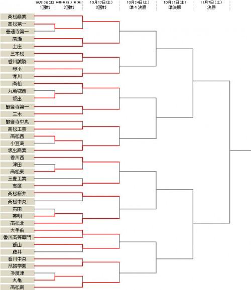 高松商業が6発大勝、高瀬は土庄に勝利し3回戦進出/選手権香川県予選