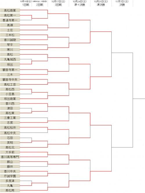 9年連続全国出場の香川西が高松北に勝利…ベスト4が決定/選手権香川県予選