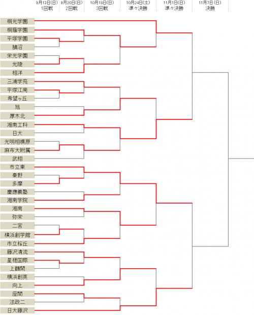 桐光学園が桐蔭学園破りベスト4進出、日大藤沢は向上に勝利/選手権神奈川県2次予選