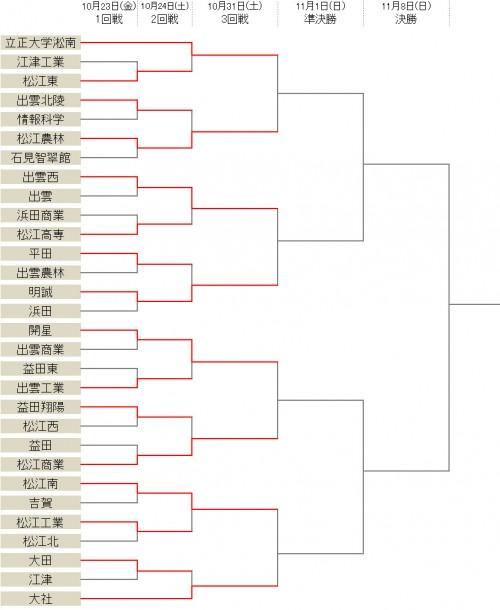 立正大湘南や大社など8強が出そろう…石見智翠館は1回戦敗退/選手権島根県予選