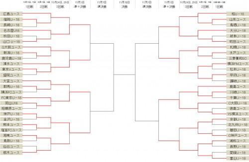 東京VユースがG大阪ユースを下す…FC東京Uー18らベスト8が出そろう/Jユースカップ