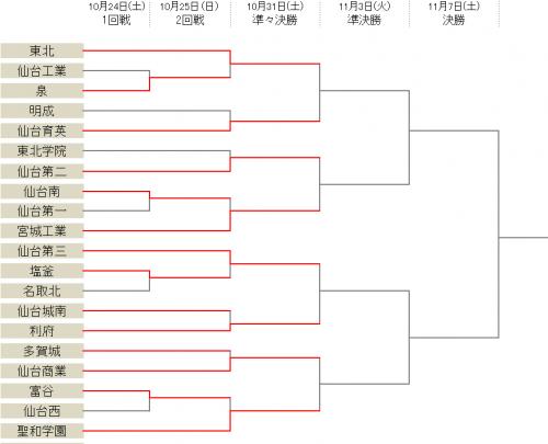 聖和学園が2回戦突破、仙台育英は13発大勝/選手権宮城県予選