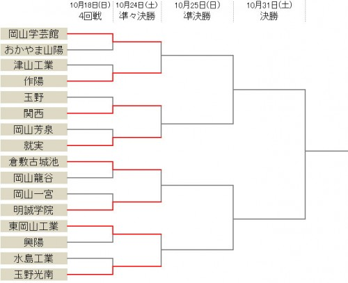 作陽が10発圧勝、岡山学芸館や玉野光南など8強が決定/選手権岡山県予選