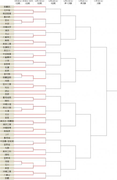 宮古や普天間が3回戦に進出…ベスト32が決定/選手権沖縄県予選