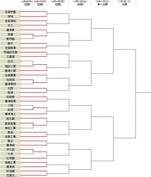 鳥栖や武雄、佐賀西など6校が1回戦を突破/選手権佐賀県予選