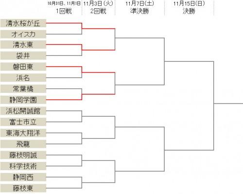 清水桜が丘が6発快勝…清水東、磐田東、静岡学園も2回戦へ/選手権静岡県予選決勝T