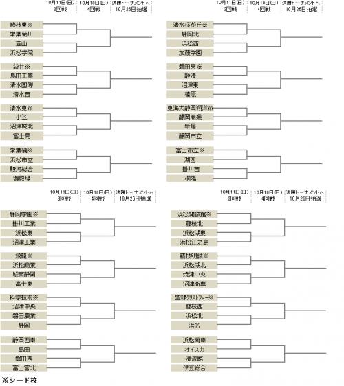 1次トーナメント3回戦は10月11日開催…清水桜が丘や静岡学園などが登場/選手権静岡県予選