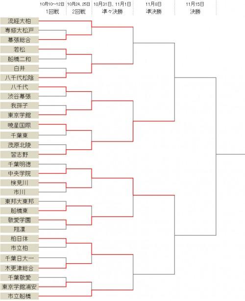 柏日体、暁星国際ら4校が1回戦を突破/選手権千葉県予選