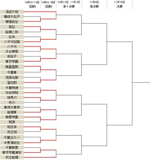 東京学館が我孫子を下す…流経大柏などベスト16が出そろう/選手権千葉県予選
