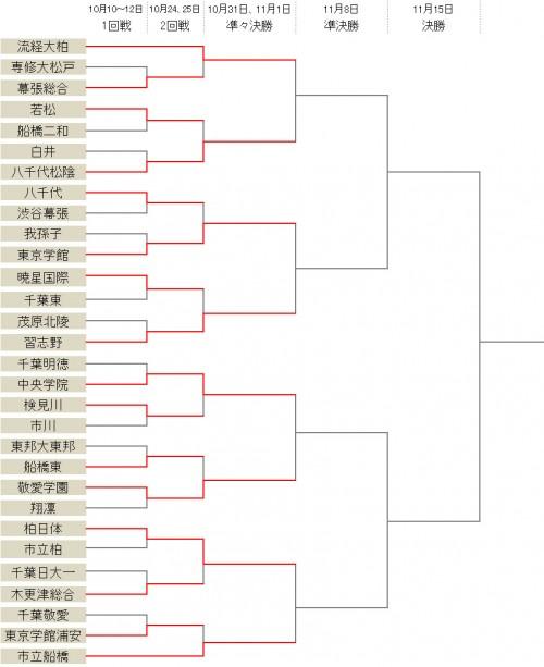 流経大柏、市立船橋らベスト8が決定…東京学館が八千代に勝利/選手権千葉県予選