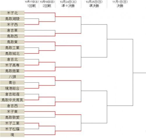 境が米子工業との接戦を制する…米子東は鳥取敬愛に39発/選手権鳥取県予選