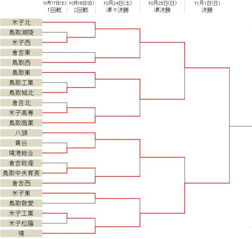 6連覇狙う米子北が5発快勝、決勝で境と対戦/選手権鳥取県予選
