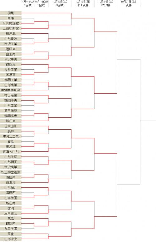 羽黒が百瀬豪の得点で米沢中央に勝利…ベスト4が出そろう/選手権山形県予選