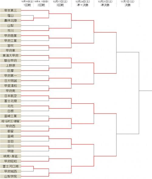 山梨学院が韮崎を下す…ベスト4がでそろう/選手権山梨県予選