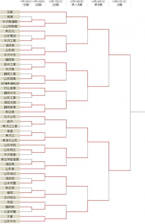 羽黒が3発勝利、日大山形は山形中央を下す/選手権山形県予選