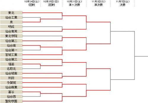 総体出場の東北が仙台育英とのPK戦を制し、準決勝進出/選手権宮城県予選