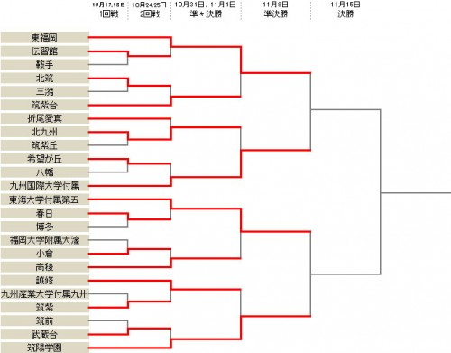 インハイ王者の東福岡が筑紫台に快勝し、準々決勝突破/選手権福岡県予選