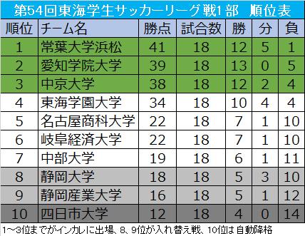 常葉大浜松が中京大に敗れるも優勝、インカレ出場3チームが決定/東海大学1部第18節