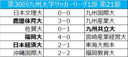 上位2チームがともに勝利…九州産業大はインカレ出場を決める/九州大学1部第21節