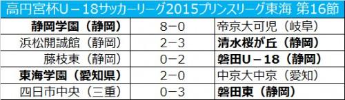 静岡学園が帝京大可児に大勝し、首位キープ/プリンスリーグ東海第16節