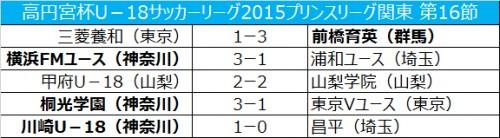 首位東京Vが桐光学園に敗れる…2位横浜FMは浦和に勝利/プリンスリーグ関東第16節