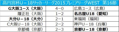 首位G大阪が4発快勝…大分は東福岡に勝利し2位浮上/プレミアリーグWEST第16節