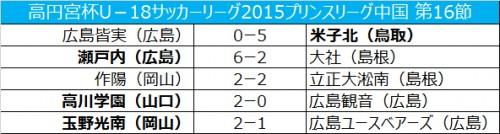 立正大淞南が作陽と引き分けるも、首位浮上/プリンスリーグ中国第16節