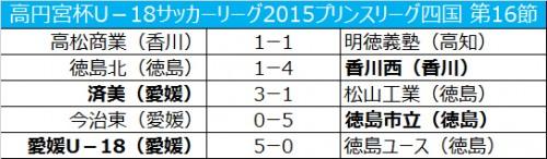上位陣がそろって勝利…愛媛が5発快勝で首位キープ/プリンスリーグ四国第16節