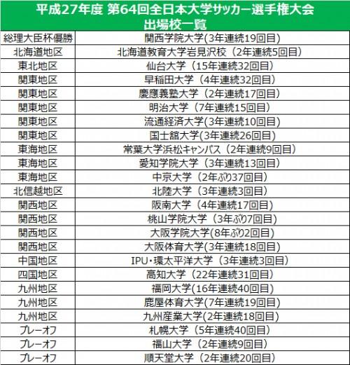 大阪学院大や順天堂大のインカレ出場が決定…全24チームが出そろう