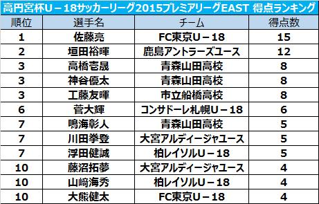 通算8得点目を挙げた高橋壱晟が3位タイに浮上/プレミアリーグEAST得点ランキング